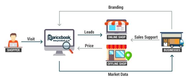 businessflow1-en